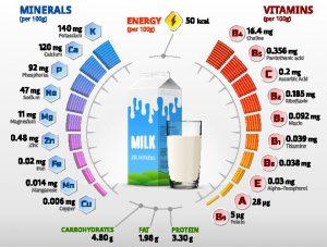 חלב ומוצריו טובים לבריאות
